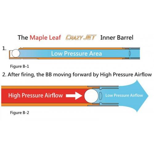 Maple Leaf Crazy Jet Aerodynamic 180mm Inner Barrel Set KWA MP7 GBB